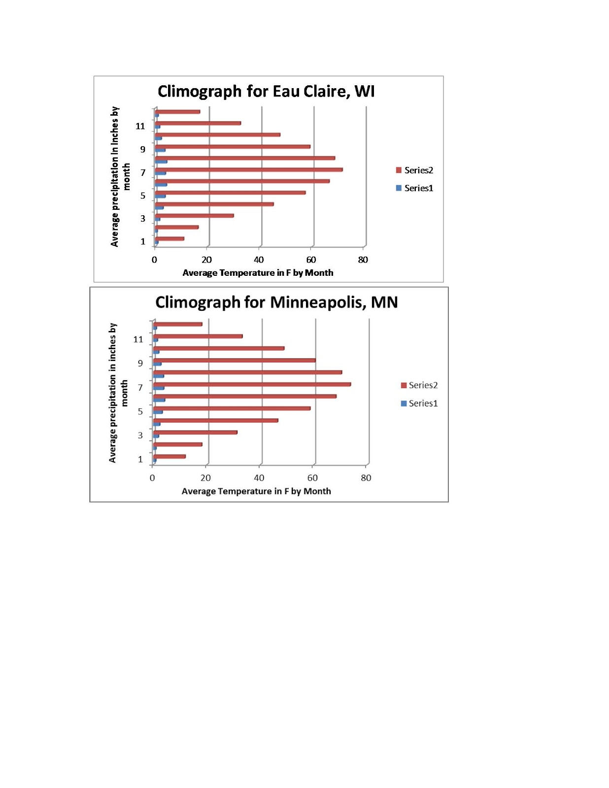 Average Temperatures Minneapolis - Below are climographs for eau claire minneapolis lacrosse madison milwaukee superior and wausau