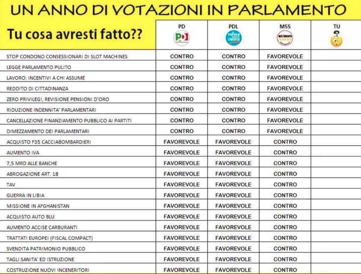 Un anno di votazioni in parlamento for Votazioni in parlamento