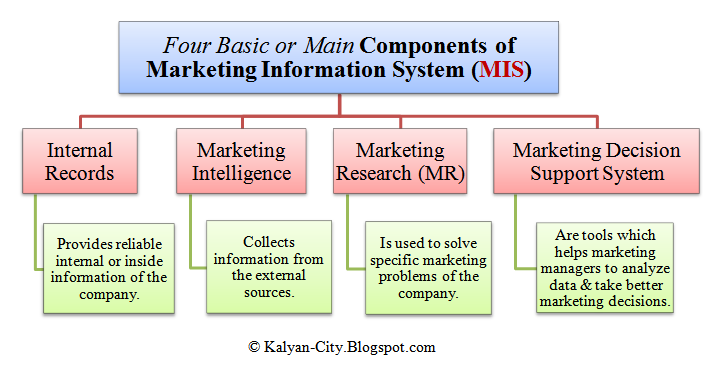 the basic elements of management information systems essay The elements of security  the implementation of basic input/output system  iso 27001 information security management systems.