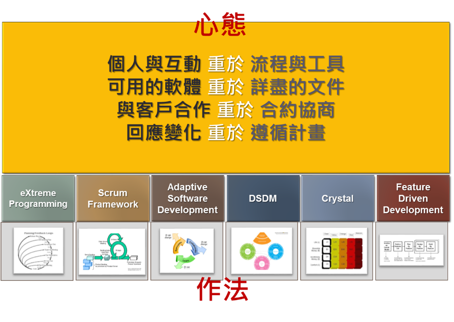 資料來源:Manifesto for Agile Software Development
