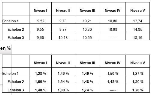 Dates des salaires des fonctionnaires 2016 - Grille de salaire fonctionnaire ...