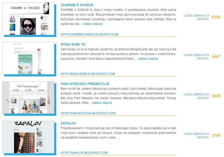 Wyniki konkursu Szyciowy Blog Roku 2012 przed odjęciem głosów