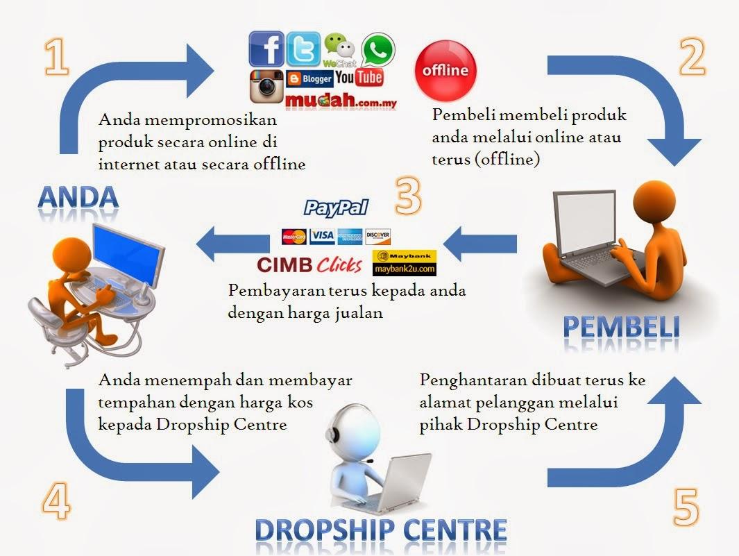 pengertian sistem dropship