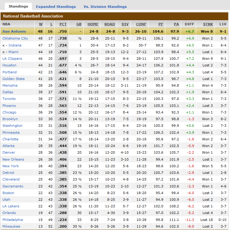 One For The Road: 2014 NBA Standings