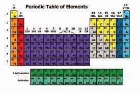 Cara mudah menghafal sistem periodik unsur osis smk farmasi surabaya cara mudah menghafal sistem periodik unsur urtaz Gallery