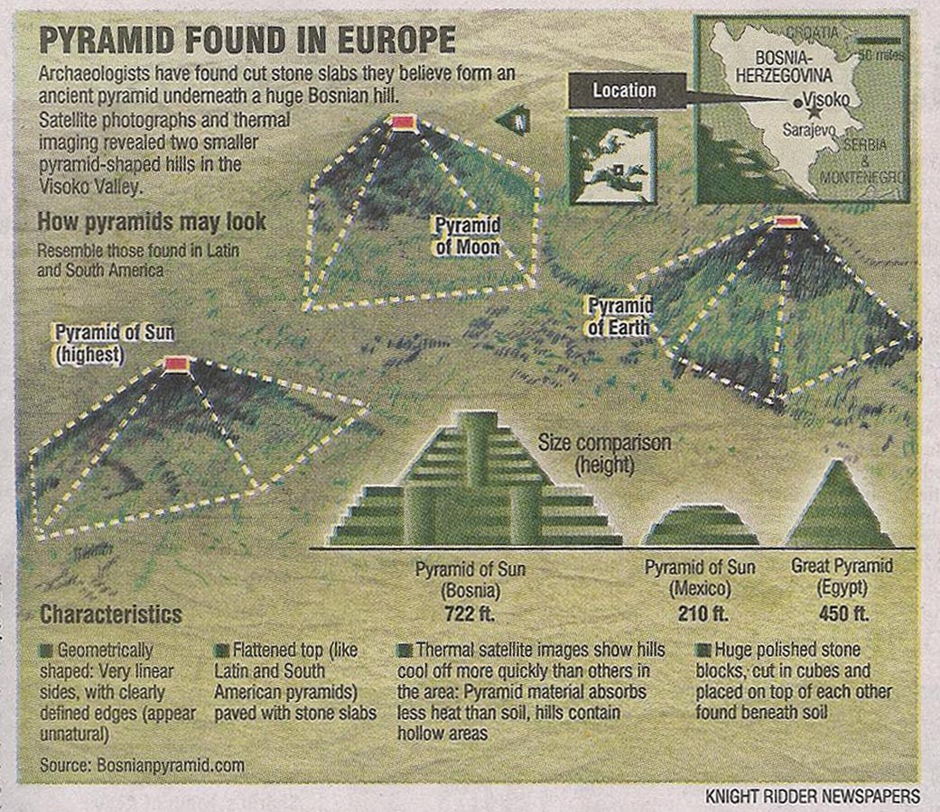 Three European pyramids in Visoco, Bosnia and Herzegovina