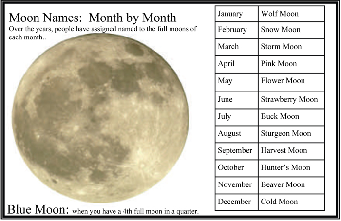 how many full moons in a month - photo #3