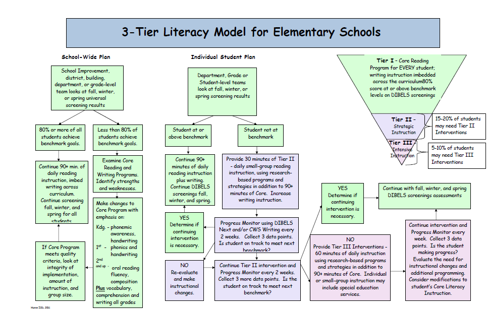 Toad-ally Exceptional Learners: Response to Intervention--Freebie