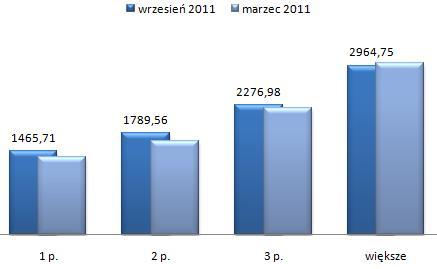 ceny wynajmu mieszkań Białołęka Warszawa, wszystkie typy mieszkań