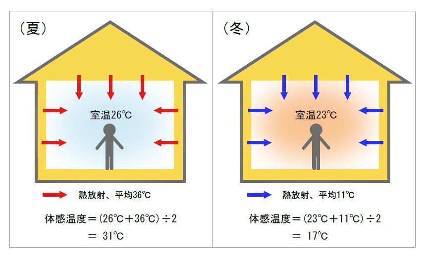 体感温度と熱放射