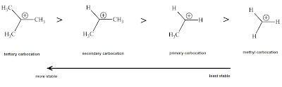 Fig. 1: Carbocation stability increases as methyl substitution increases around the electron deficient carbon C+. The methyl groups (-CH3) are electron donating and therefore stabilize the positive charge (inductive effect
