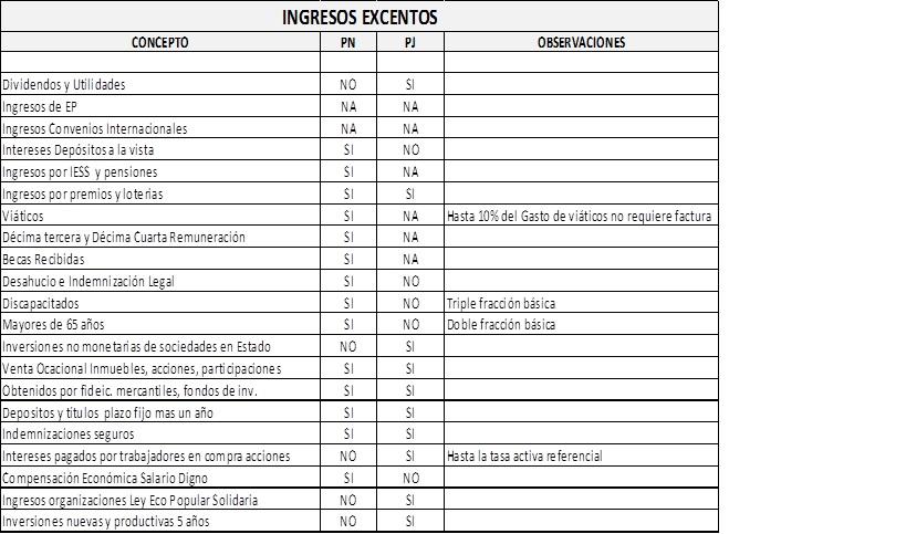 Ingresos Gravados Y Exentos 2016 | newhairstylesformen2014.com