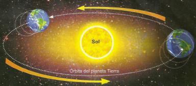 Dibujo del Movimiento de Traslación de la Tierra
