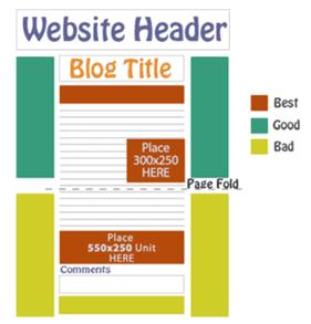 Posisi iklan terbaik pada blog, Cara menempatkan iklan agar banyak diklik pengunjung