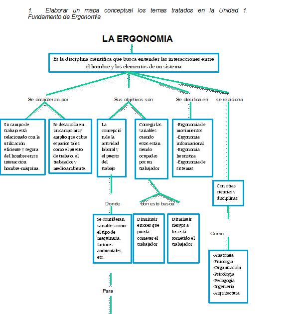 Ergonom a 1 elaborar un mapa conceptual los temas for Caracteristicas de la ergonomia
