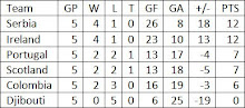 Group D Final Standings
