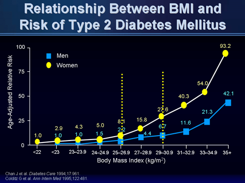 relationship between overweight and type 2 diabetes