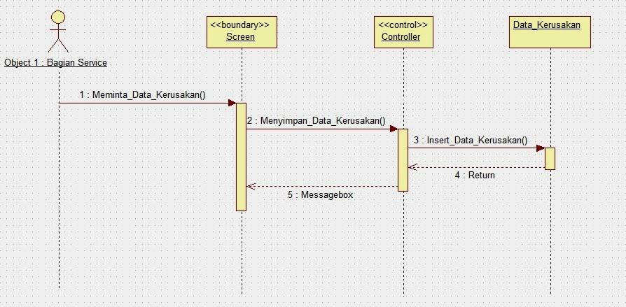 Use case activity diagram dan sequence diagram education for you gambar sequence diagram service dealer motor ccuart Images