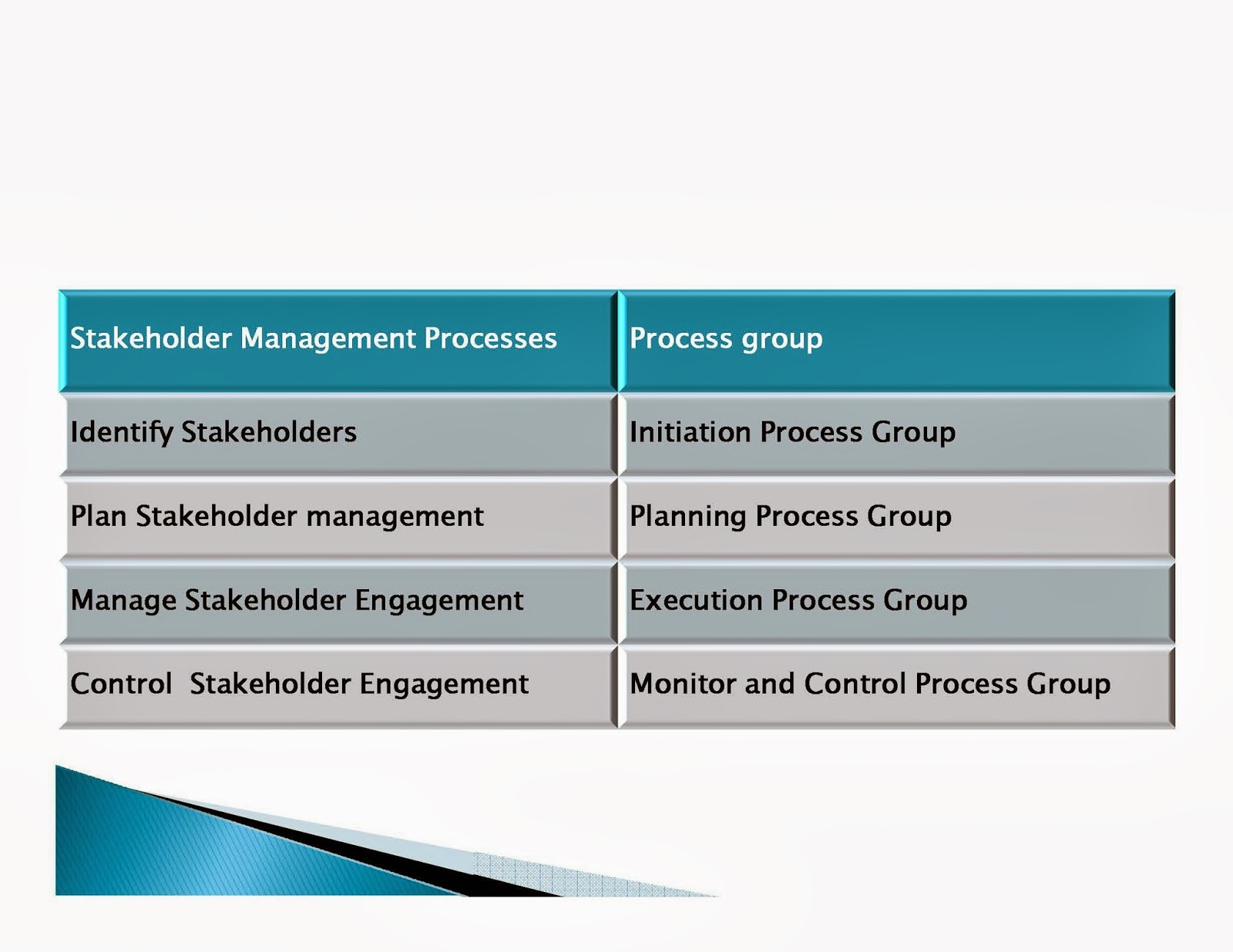 stakeholder management and culture management The impact of cultural differences on project stakeholder engagement: a review of case study research in international project management  the authors identified relevant articles by.