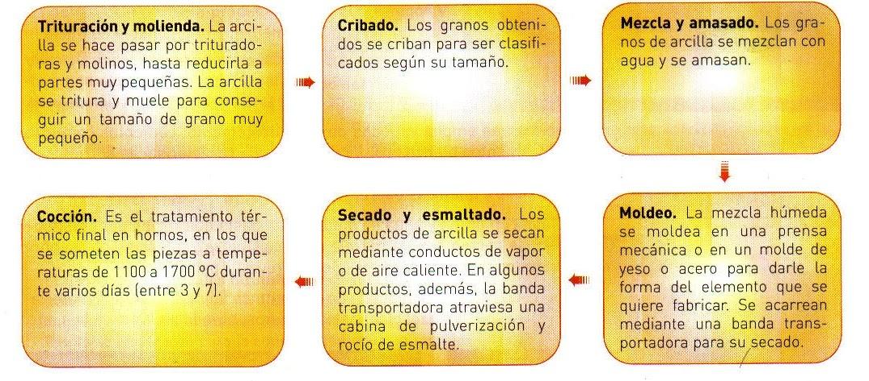 Materiales de la construcci n 3 materiales p treos - Material de construccion en valencia ...