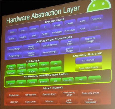 Capa HAL en Android