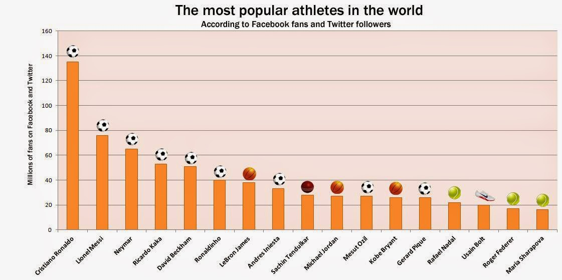 most popular athletes in the world according to social