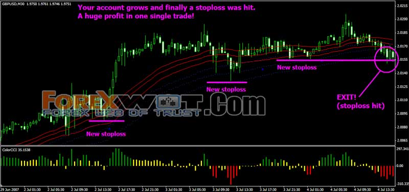 Magic breakout trading system