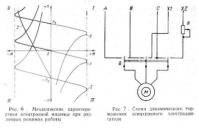 Механические характеристики асинхронной машины при различных режимах работы (6). Схема динамического торможения асинхронного электродвигателя (7)