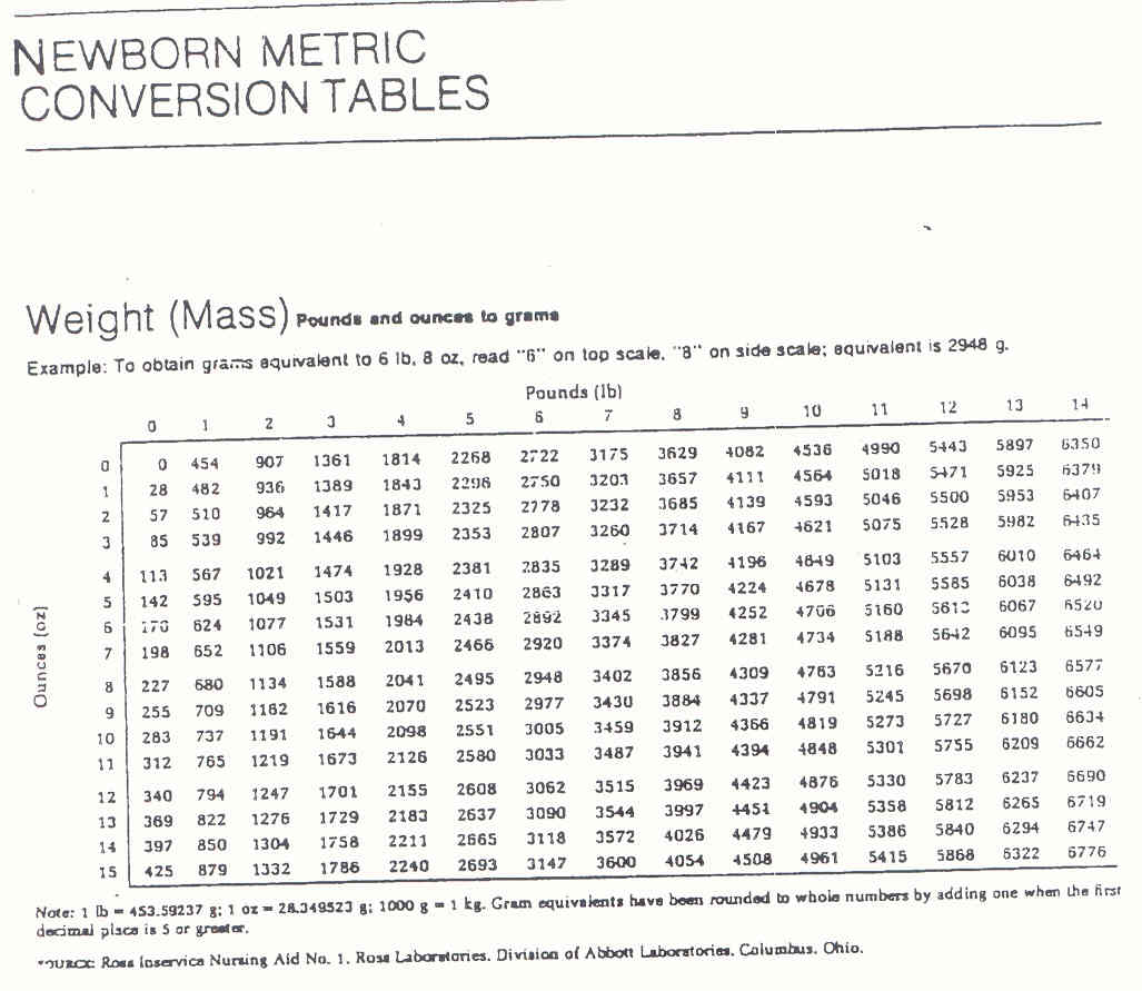 Pedi cardiology april 2011 weight conversion chart pounds to kilograms nvjuhfo Choice Image