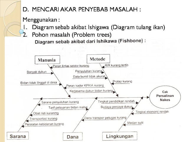 Contoh diagram fishbone 28 images kelompok 2 manajemen umum contoh diagram fishbone fishbone kaoru ishikawa ccuart Image collections