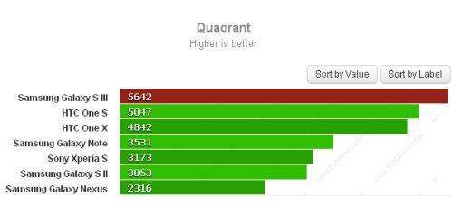 Galaxy S 3 test prestazionale quadrant 2.0