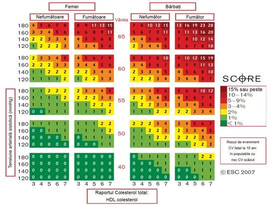valori normale colesterol total