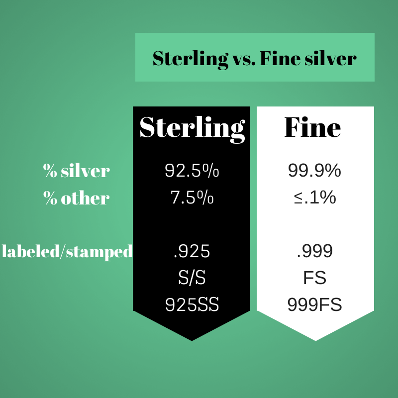 The difference between sterling and fine silver and their stamp id's shown in a basic infographic