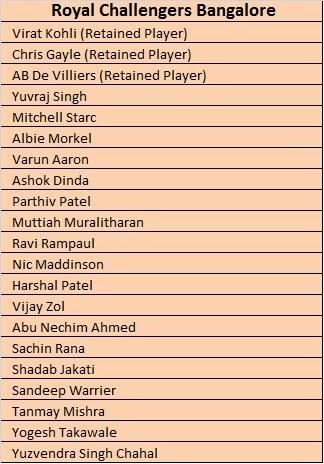 IPL 2014 Teams Players Name List | Pepsi IPL 7 Teams Players name List ...