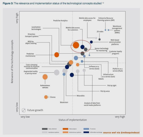26 emerging technologies for #supplychain