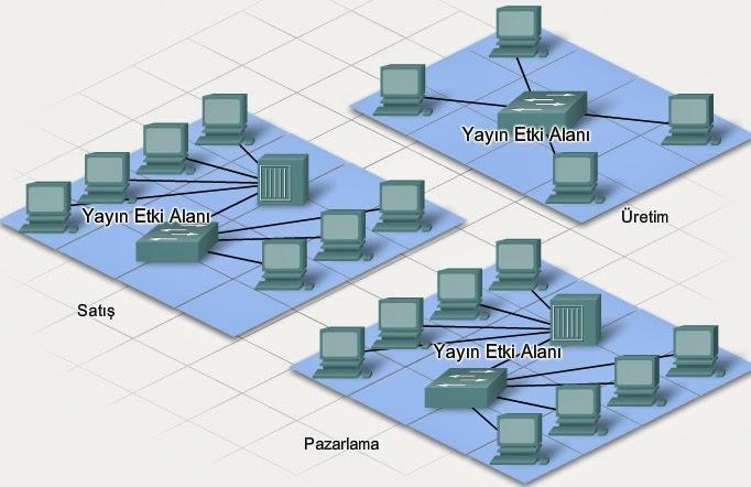 Yerel ağ nasıl oluşturulur