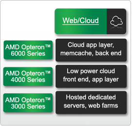AMD Opteron™ 6200 Series processors picture 1