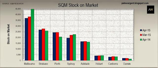 SQM stock on market