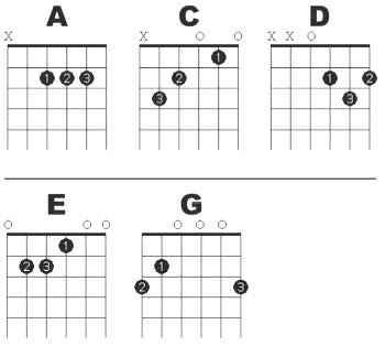 Guitar guitar tabs lessons for beginners : Guitar Lesson - Guitar Tabs For Beginners - The Entertainer ...