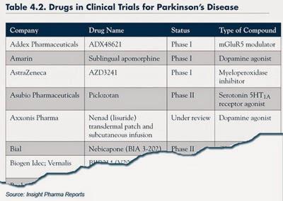 Parkinson's Disease: A Neurodegenerative Disorder | Accretive Health