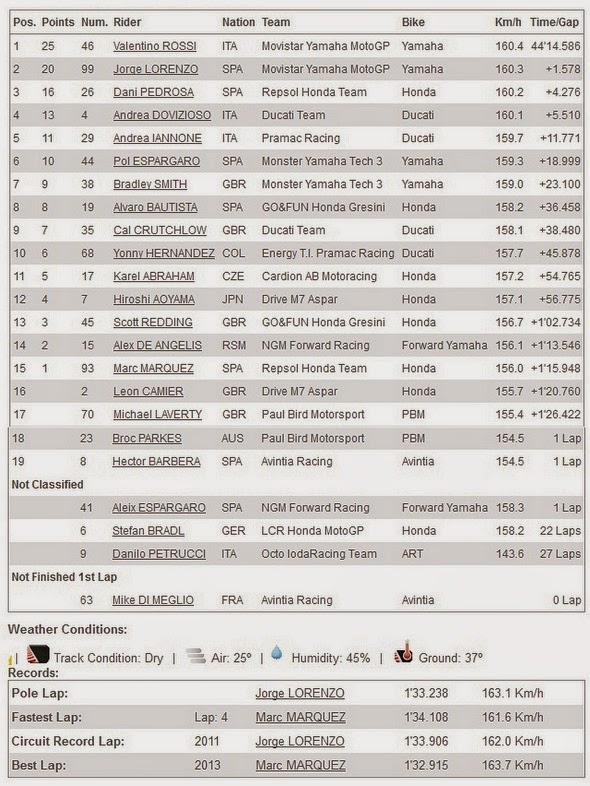 Hasil Race MotoGP 2014 Misano San Marino Italia
