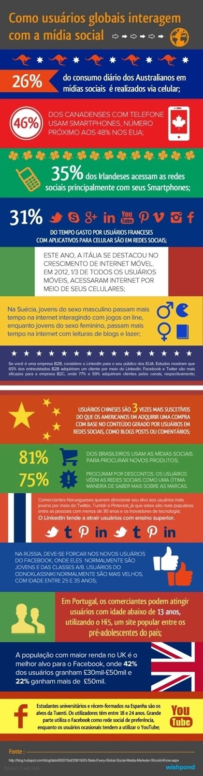 infografico paises midias sociais redes sociais