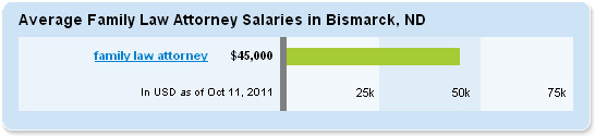 Family law attorney salary - family law counsel
