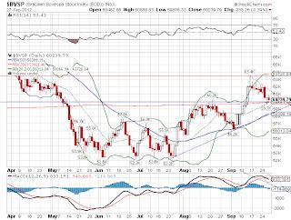 Desempenho gráfico da bolsa de valores