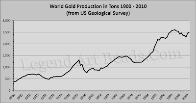 Graph of Gold Mining