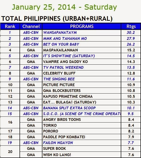 Kantar Media nationwide TV ratings (Jan 25)