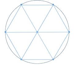 O raio de um círculo mapeia um hexágono circunscrito de seis triângulos equiláteros, e, assim, um sexto de um círculo constitui uma medida de ângulo natural.