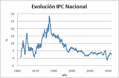IPC histórico España