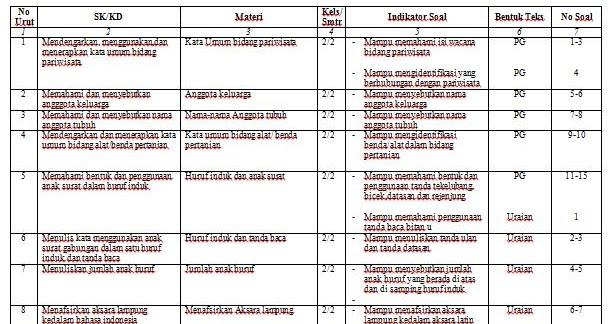 Kisi Kisi Uts Bahasa Lampung Kelas 2 Sd Tp 2015 2016