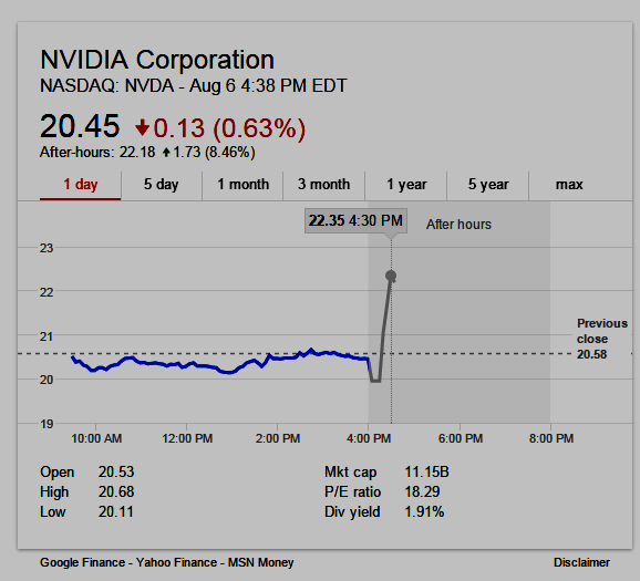 NVIDIA stock chart NASDAQ:NVDA graphic